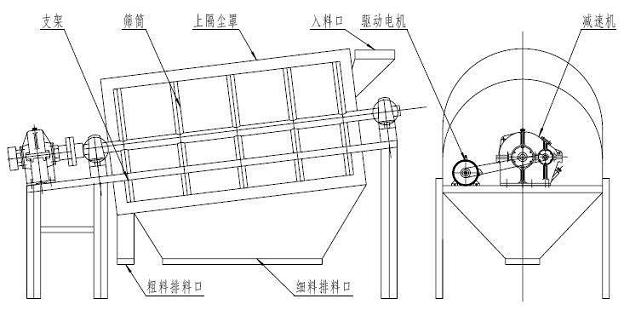 滚筒筛结构图
