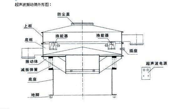 超声波振动筛外形图
