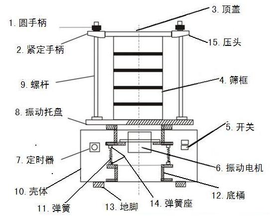 标准检验筛结构图