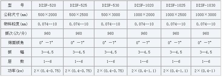 不锈钢直线振动筛主要技术参数
