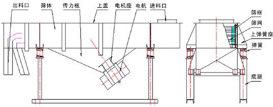 不锈钢直线振动筛结构说明