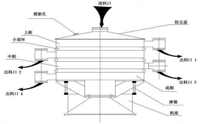 圆形摇摆筛结构图