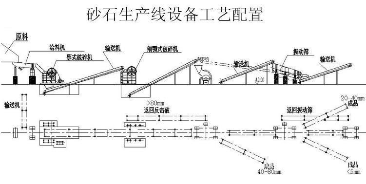 高速公路砂石骨料生产线布置图